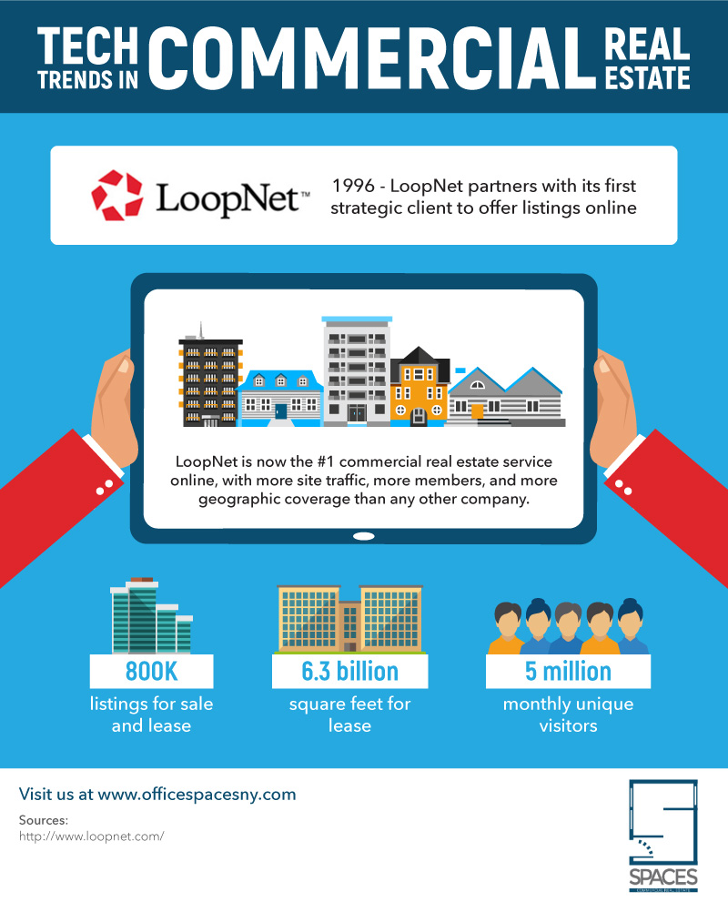 Dougdarroch4InfographicV1-4 Cityfeet Vs. LoopNet, What Is The Best Option For NYC Office Space?