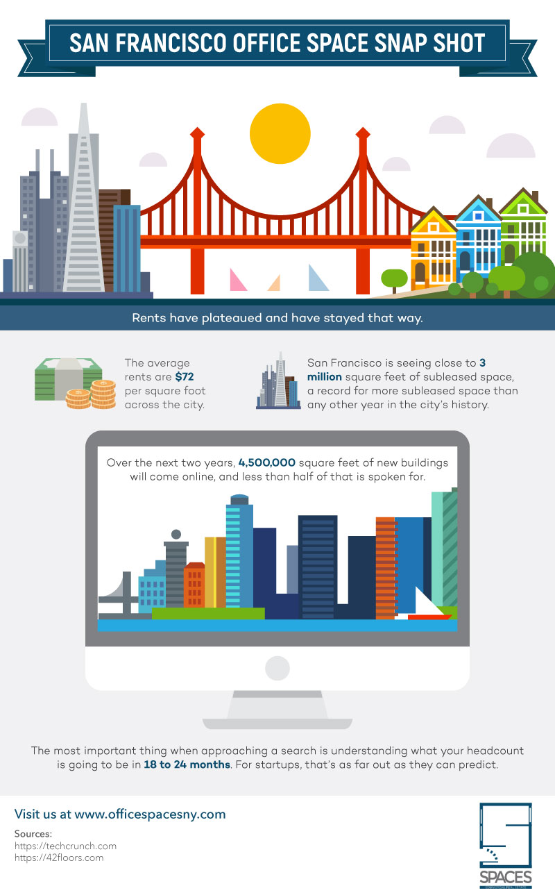 Dougdarroch4InfographicV1-9 What You Need To Know About Vibrant Office Space In San Francisco