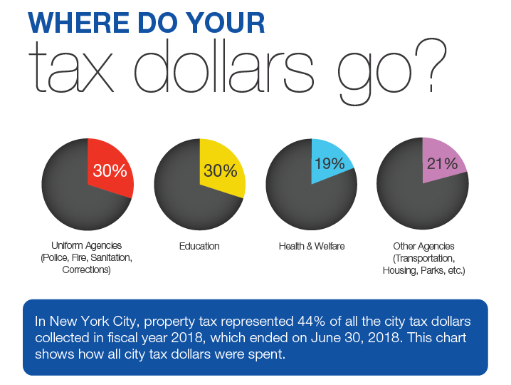 taxdollars-718x540 Before You Sign in NYC- Understand Real Estate Tax Liabilities